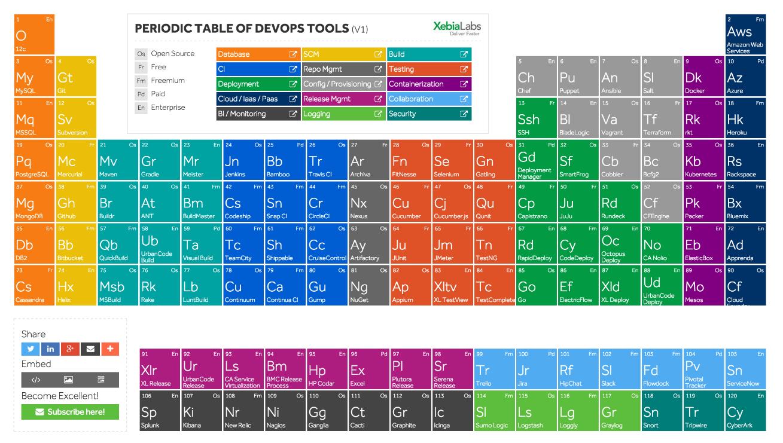 DevOps – що це і чому без нього не обходиться ні один успішний проект?